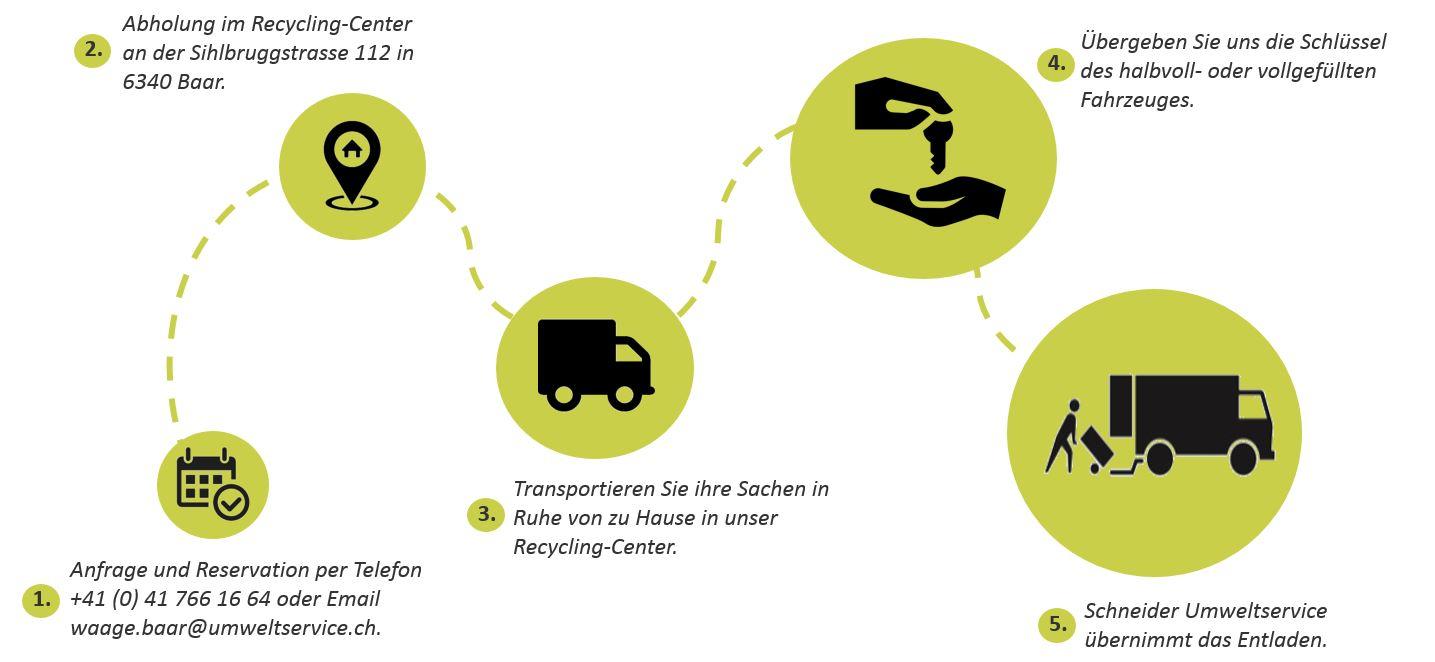Grümpelbus – Fahrzeug mieten zum entsorgen